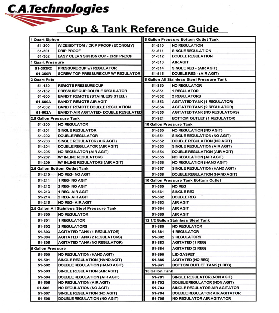 Cup & Tank Reference Guide